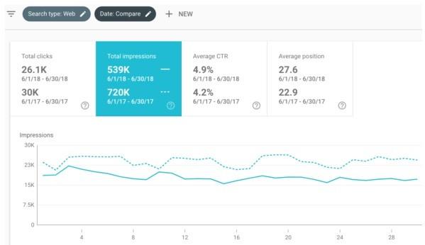 GA Data, Impressions, clicks CTR, Image courtesy of Yoast.com