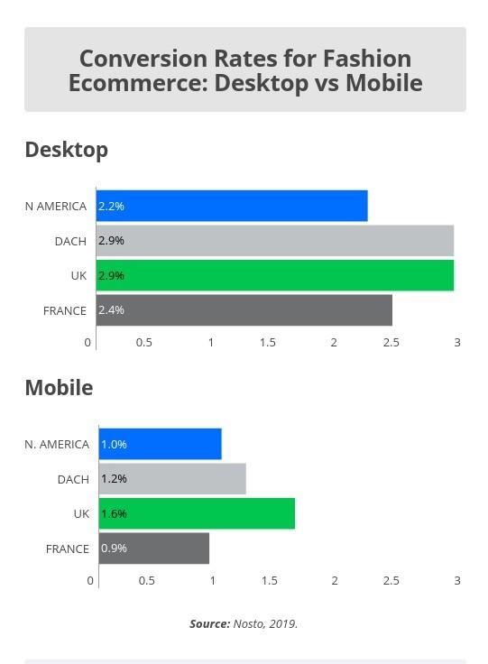 Mobile conversion lags