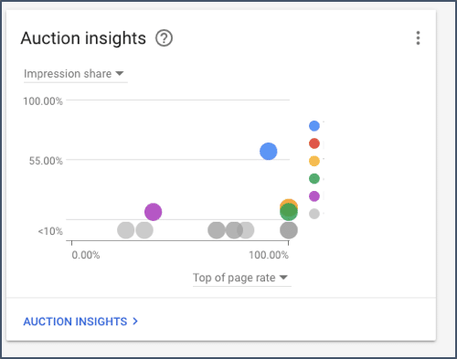Auction Insights