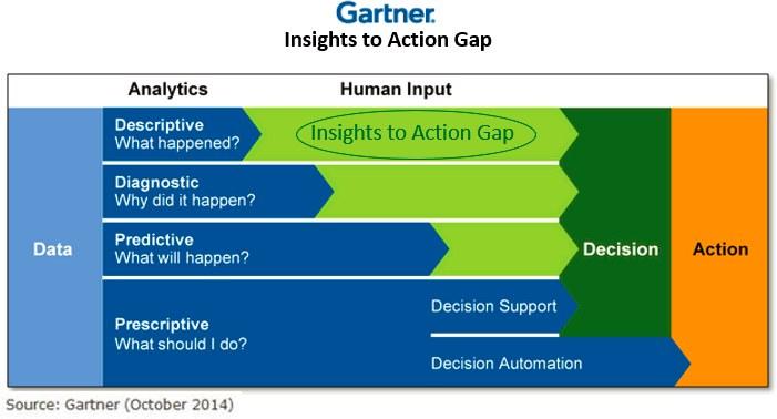 Gartner Insight Action Gap