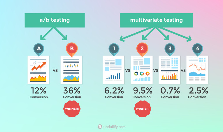 A/b testing and multivariate testing