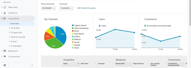 Traffic Analysis Google