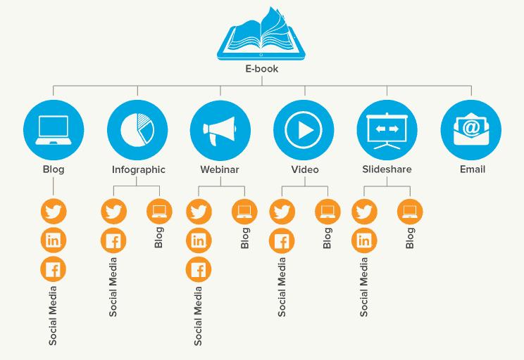 Repurposing Social Media Content