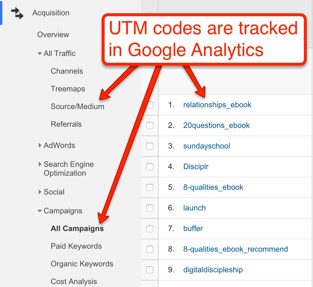 UTM Codes examples in GA
