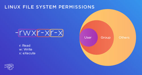 Linux access permissions එක්ක Terminal තොවිලය - (Lesson 4)