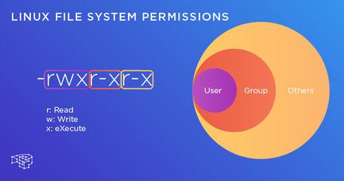 Linux access permissions එක්ක Terminal තොවිලය - (Lesson 4)