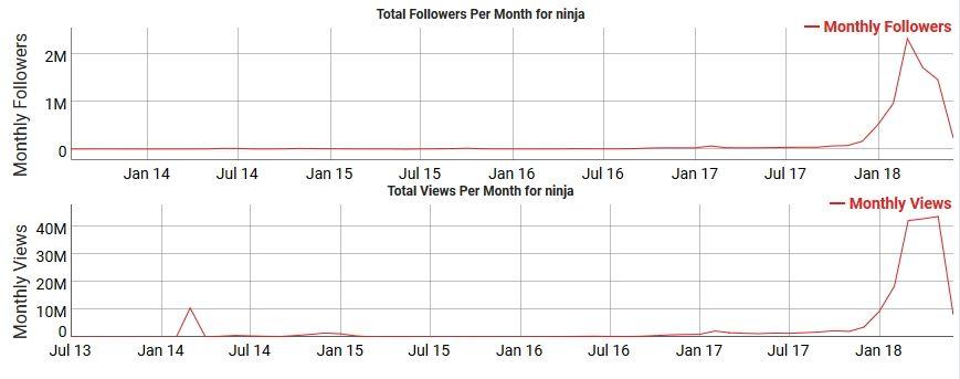 ninja channel growth
