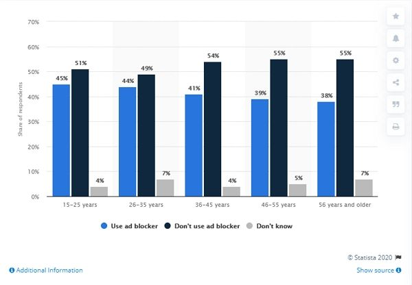 USAGE OF AD BLOCK PER AGE GROUP