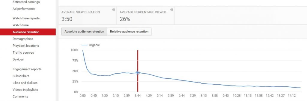 youtube audience retention graph of a video