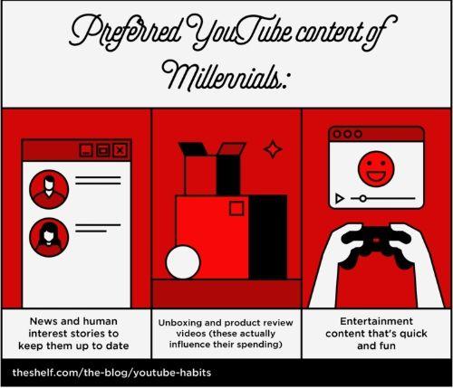 millenial preferred youtube viddeos