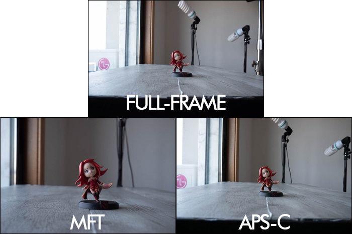 mft, apsc and full frame crop comparison