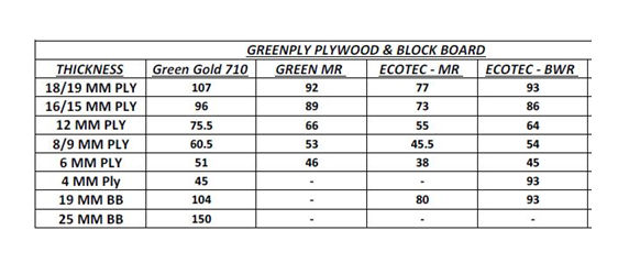 Greenply Plywood Price List In Bangalore