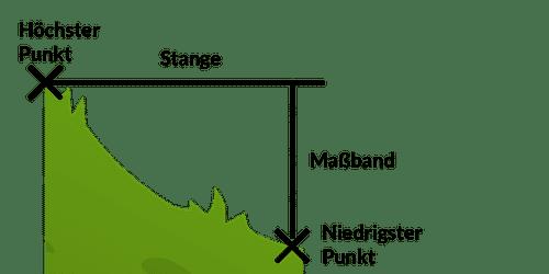 Messung durch Stange und Maßband