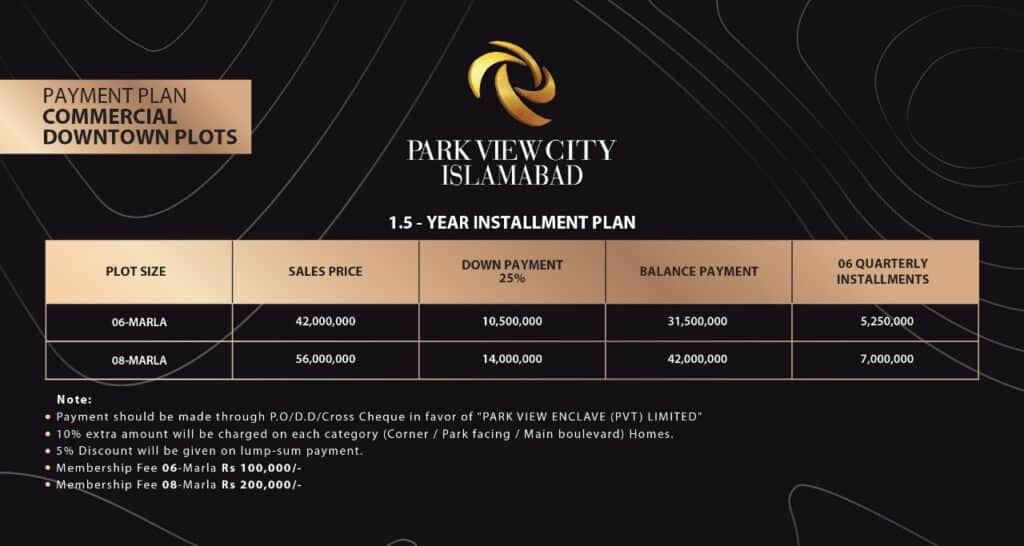 Payment plan of Commercial Plots