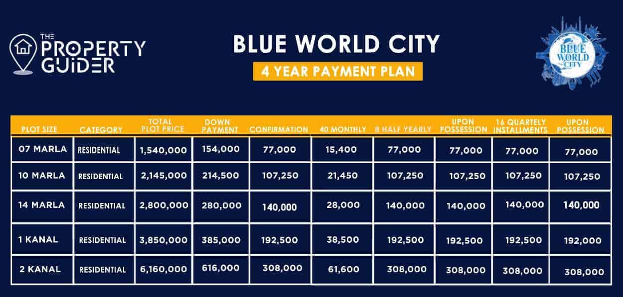 blue world city paymetn plan