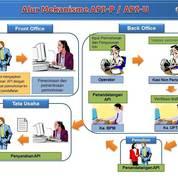 Perizinan API (Angka Pengenal Impor)