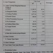 EX PABRIK TEKSTIL Lokasi Jl. Klari Raya Karawang Jawa Barat (27359255) di Kab. Karawang