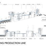 Coating Production Line (7401769) di Kota Jakarta Barat