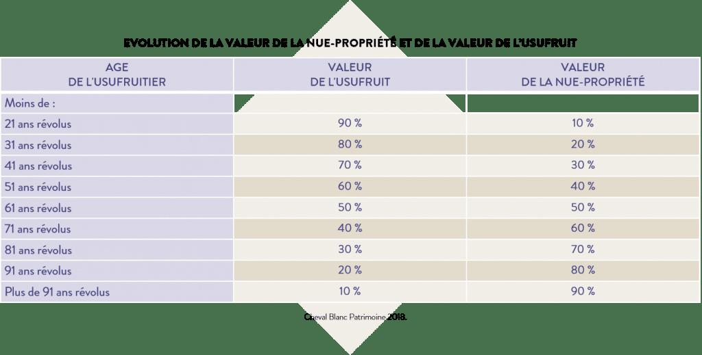 évolution de la valeur de la nue-propriété et de la valeur de l'usufruit