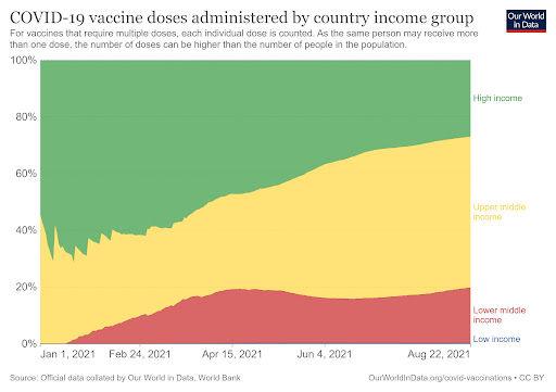 Vacinas estão concentradas nos países mais ricos. (Fonte: Our World in Data/Reprodução)