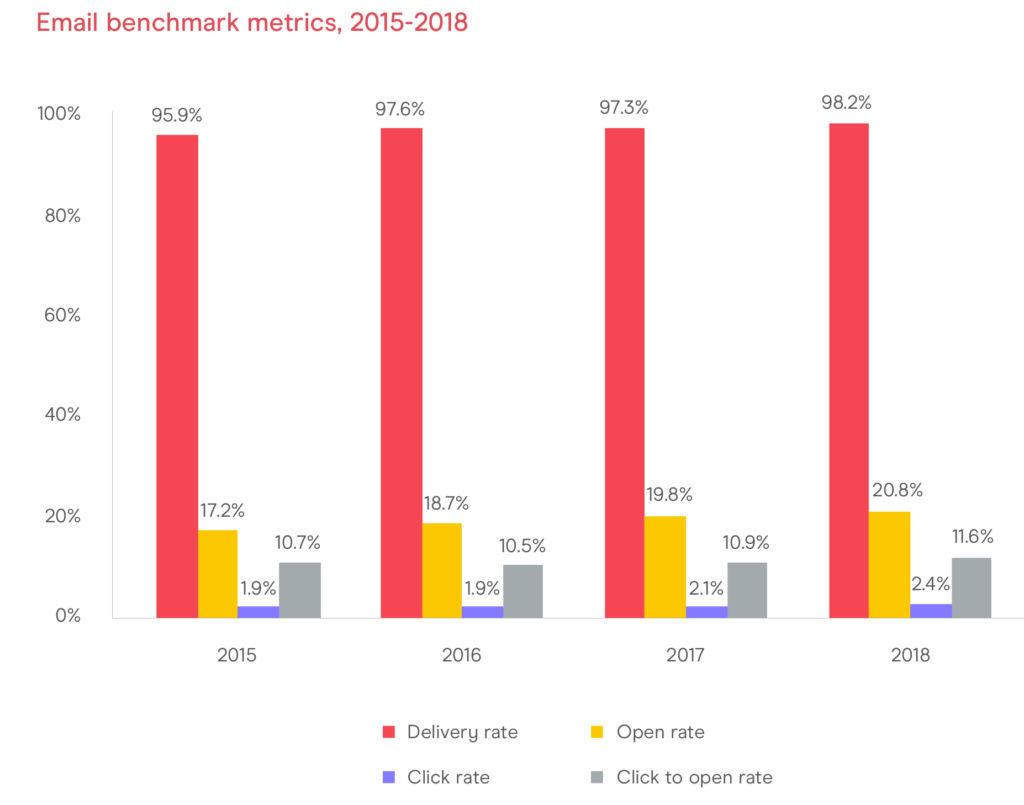Email marketing benchmark metrics