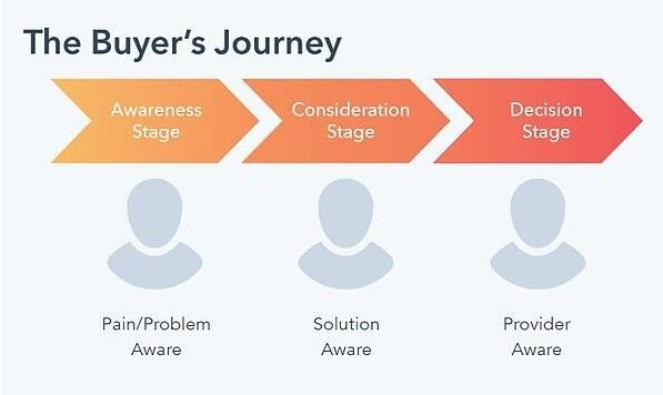 Diagram showing each stage of the buyers journey