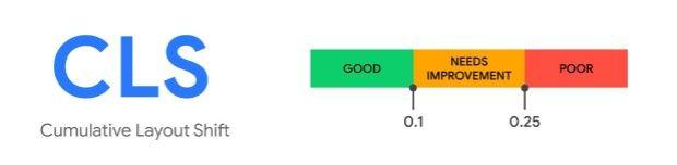 Image showing Cumulative Layout Shift speeds