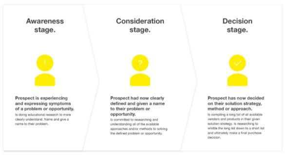 Diagram showing awareness, consideration and decision stages of buyers journey