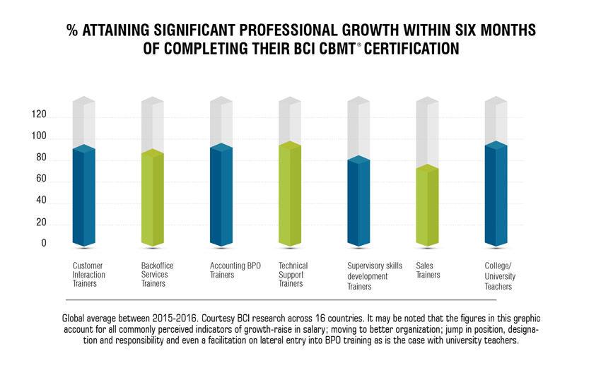 Graph Jobs