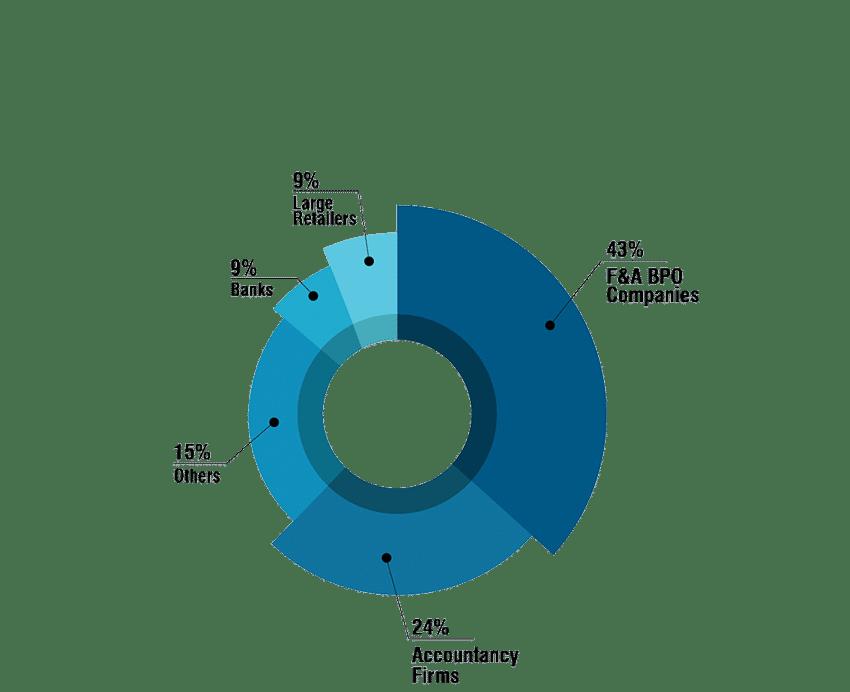 CFPA Graph Registrant Jobs
