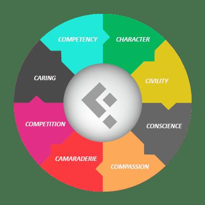 Culture Wheel