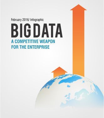 Competing Smart Through Big Data