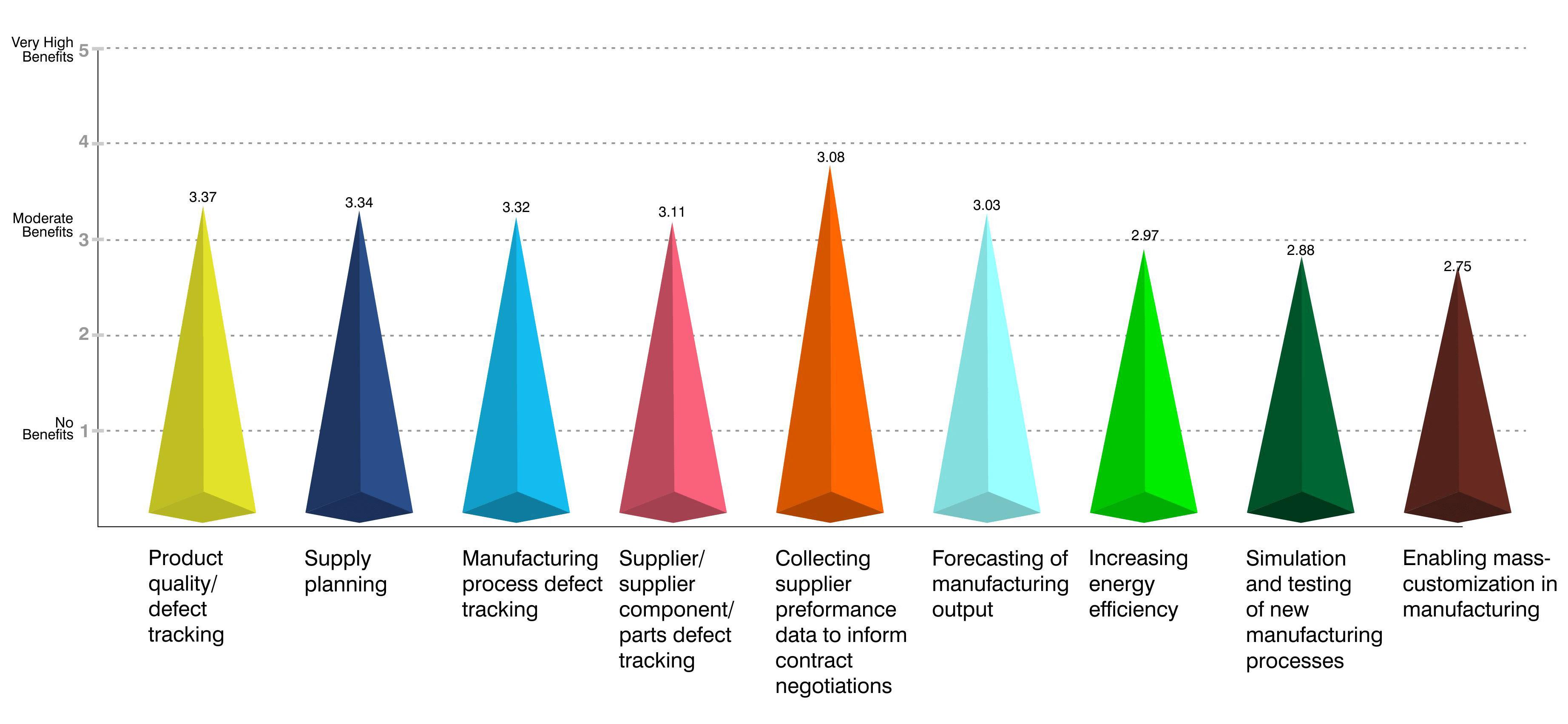 Big Data Manufacturing
