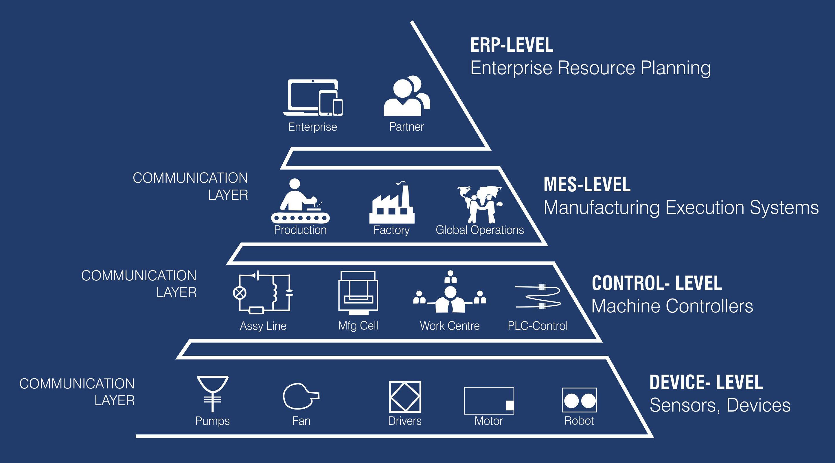 Enterprise & Plant Topology