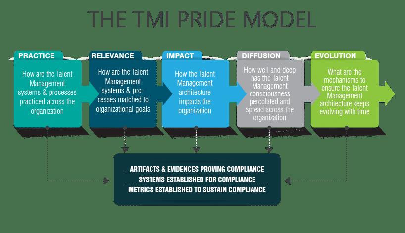The Pride Model