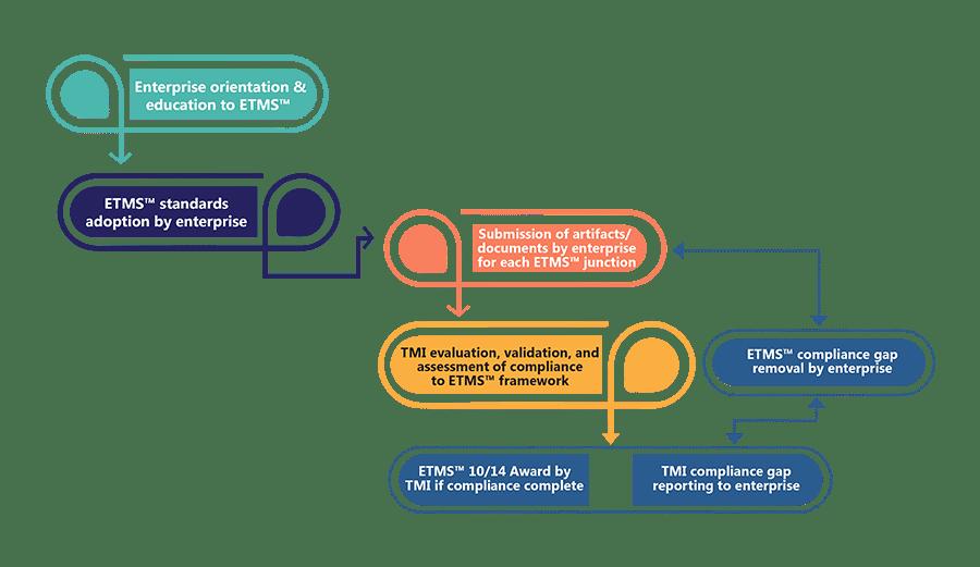 Process Certification Infograph