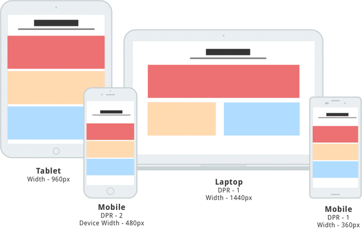 various devices and responsive images