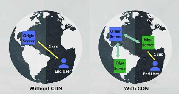 Content Delivery Network - CDN