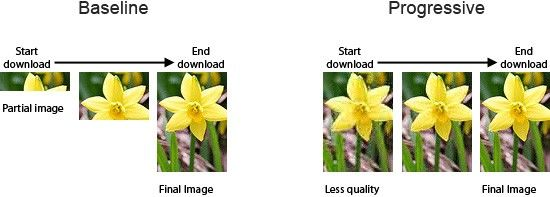 Progressive JPEG Image Loading for Image Management
