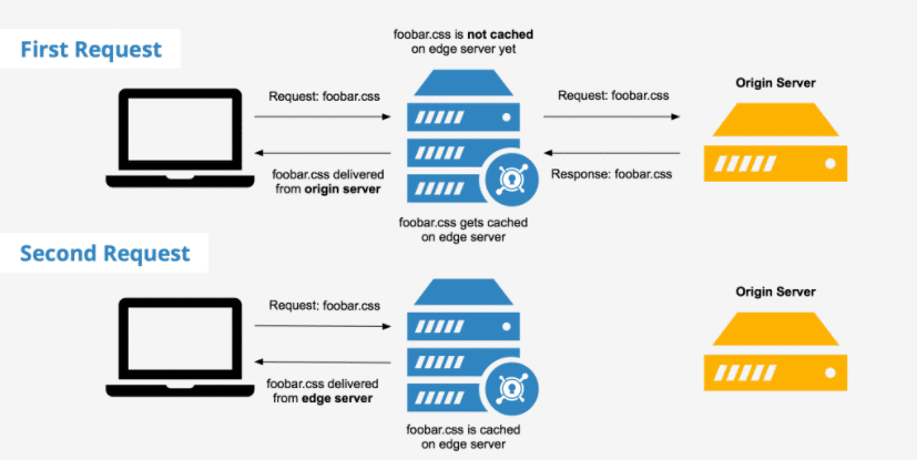 How Content Delivery Network - CDN works?