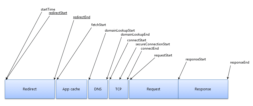 graphical representation of a request lifecycle in the browser