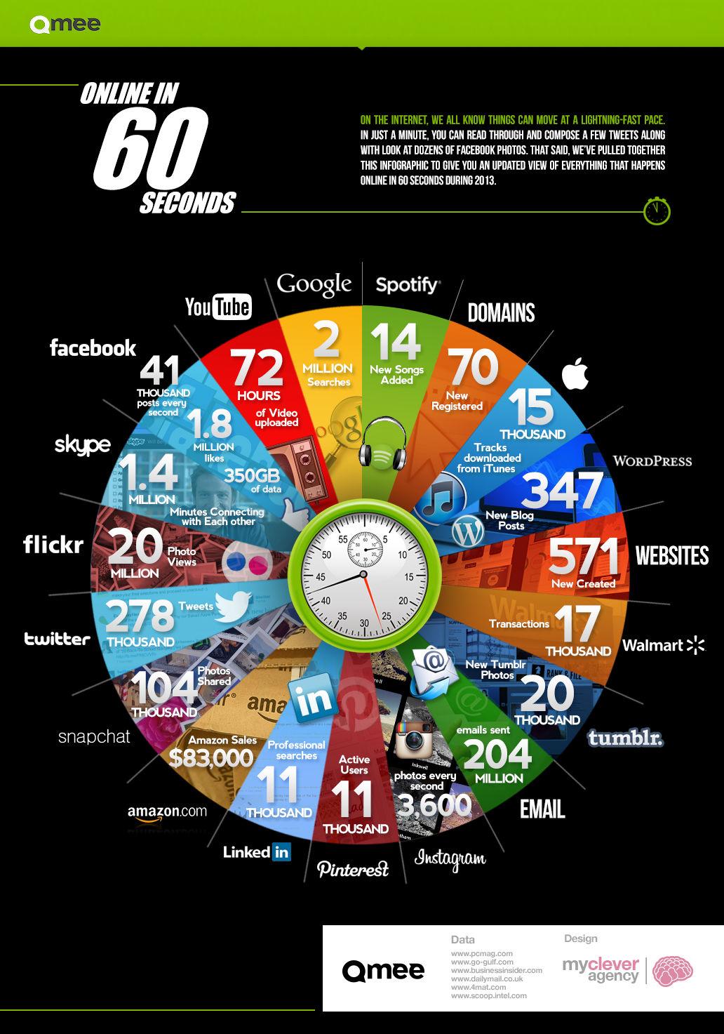 Online Activity in 60 Seconds