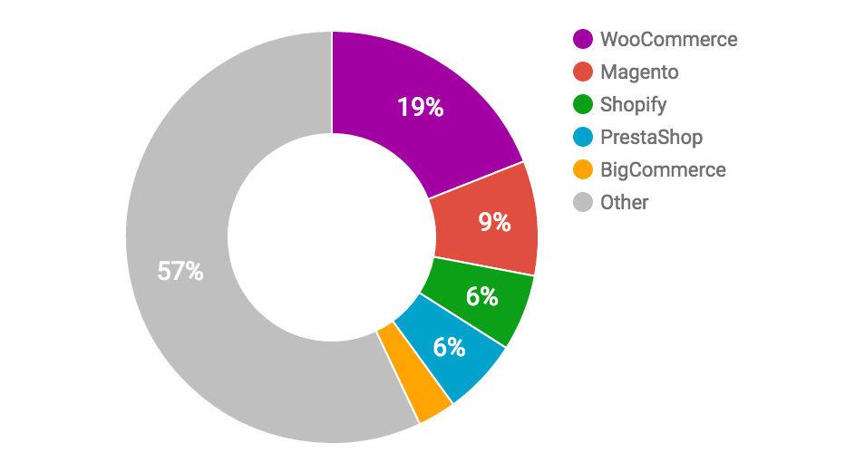 Chart - Ecommerce Platform Usage Around The World