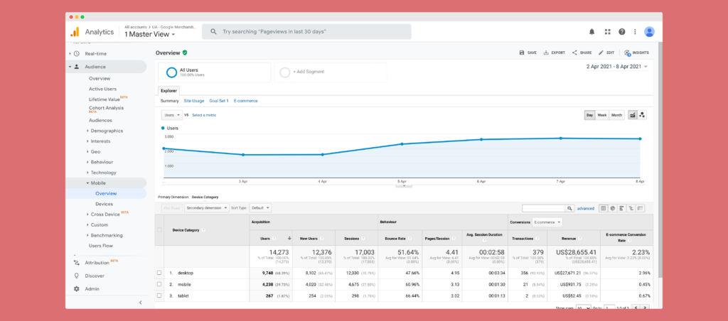 Device report in Google Analytics