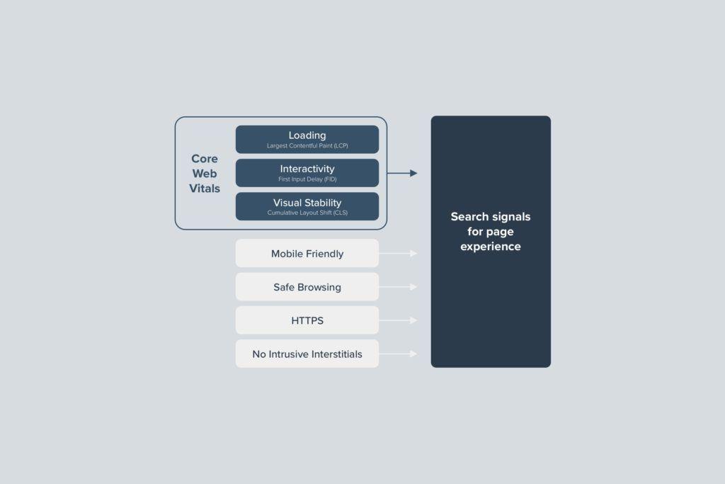 Illustration of key points from Google's algorithm update