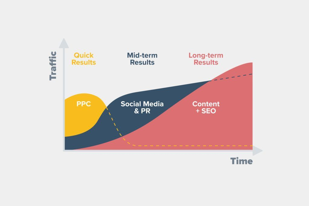 Graph showing how different marketing tactics vary with traffic and time