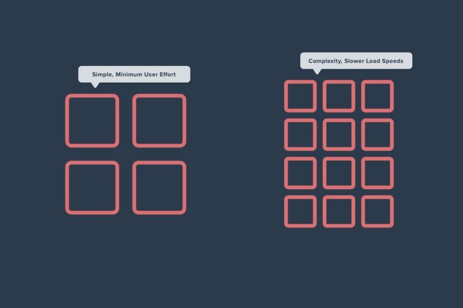illustration of simple, minimum user effort versus complex user effort