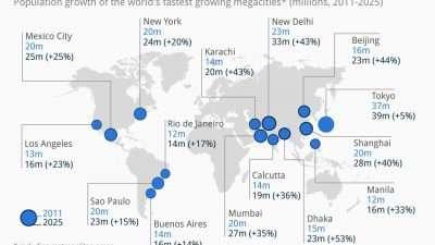 Шокантно истражување на ОН: Милијарди ќе дојдат до градовите, а сите ќе бидат поголеми од Македонија