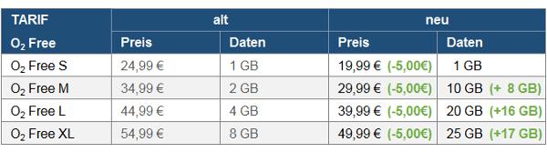 Neue O2 Free Tarife: Mega Daten. Mega Preise. Mega Netzausbau? techboys.de • smarte News, auf den Punkt!