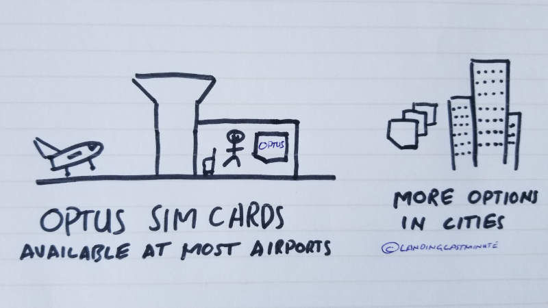 Drawing of SIM card locations in Australia